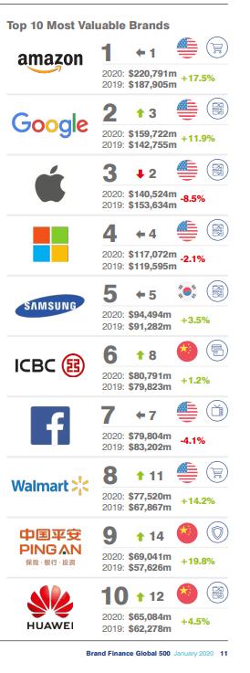 هواوي ضمن قائمة أفضل 10 علامات تجارية في العالم