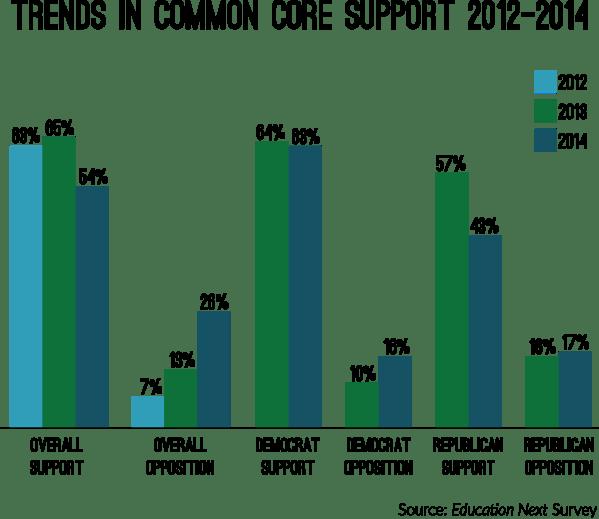 Common Core Education Graph