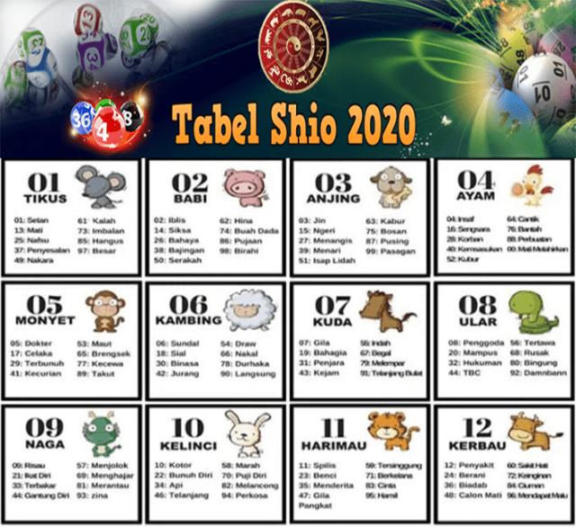 Tabel Shio 2020 Togel