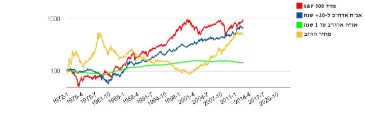 ביצועי תיק ההשקעות הסולידי של הארי בראון לפי נתוני שוק ההון האמריקאי