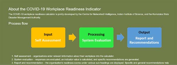 COVID-19 Workplace Readiness Indicator