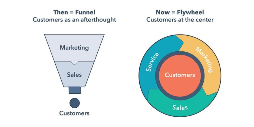 Evolution from Funnel to Flywheel