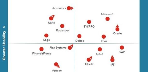 ERP Report: ERP Technology Value Matrix von Nucleus Research