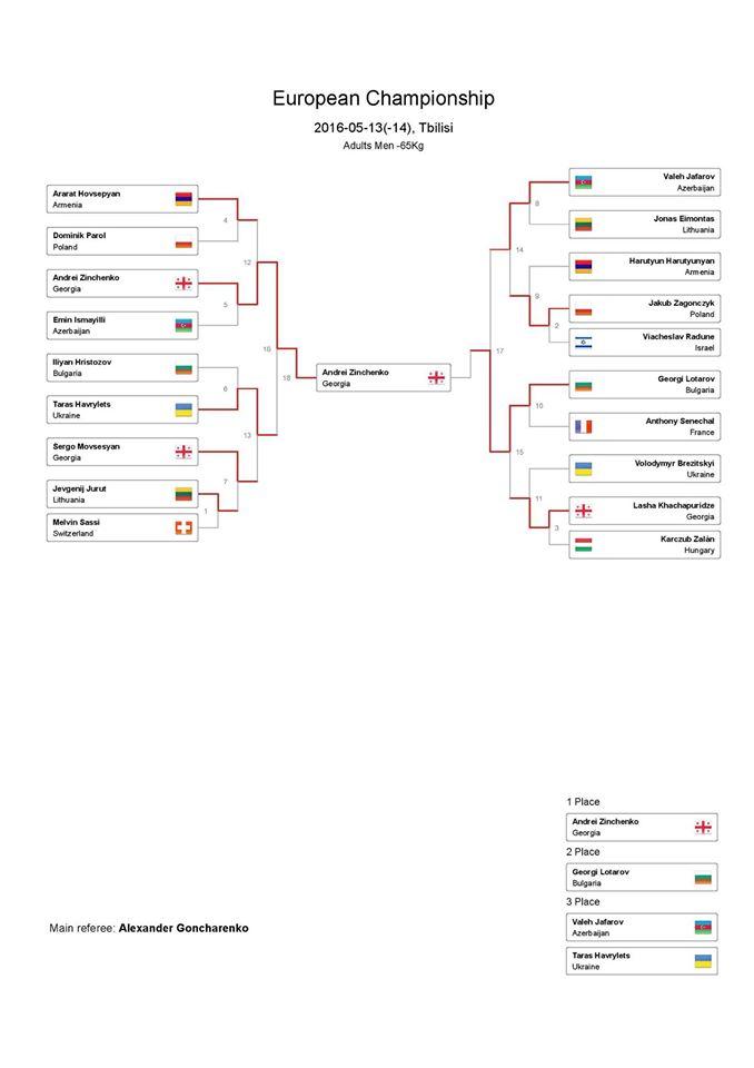 Results European Championship 2016 Video Update Thunderweb