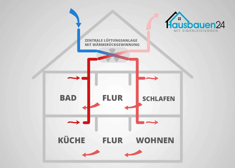 Dezentrale Wohnraumluftung Und Zentrale Luftungsanlage Im