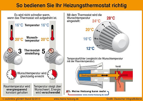 Auch wenn man meint, dass die Bedienung eines Thermostats an der Heizung eigentlich ganz einfach sei - mit diesen Tipps spart man Energie und damit Kosten. (Grafik: CO2online GGmbH)