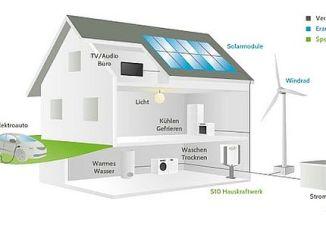 Das Hauskraftwerk erzeugt Strom mit Solarzellen und speichert diesen in Panasonic-Akkus. So steht der Strom auch dann zur Verfügung, wenn die Sonne nicht scheint. (Grafik: E3DC)