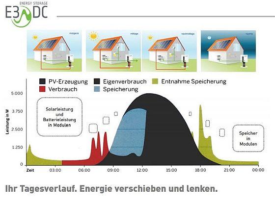 Die Grafik zeigt das typische Solarproblem: Wenn am meisten Strom gebraucht wird, produziert die Anlage zu wenig. Wenn der Strom produziert wird, sind kaum Bewohnewr zu Hause. Ein Solarstromspeicher löst dieses Dilemma. (Grafik: e3DC)