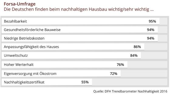 Bezahlbarkeit und gesundheitsverträgliche Bauweise sind den Deutschen beim Hausbau am Wichtigsten. Auch auf Betriebskosten, Variabilität, Umwelt und Werterhalt wird geachtet. (Grafik: DFH AG)