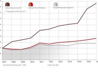 Die DFH-Gruppe hat sich auch 2016 erheblich besser entwickelt als der Gesamtmarkt. Im laufenden Geschäftsjahr geht die DFH von 3.100 realisierten Eigenheimen aus. Grafik: DFH