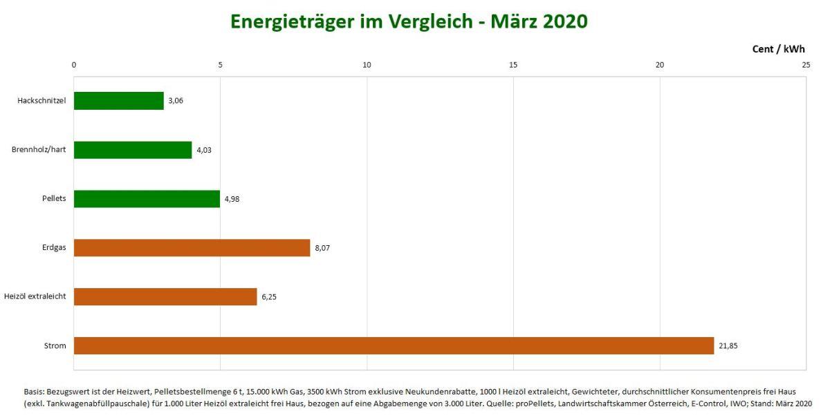 Hackschnitzel Preis im Vergleich zu anderen Energieträgern