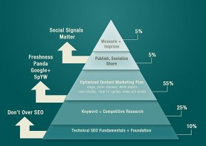 optimize your social media strategy