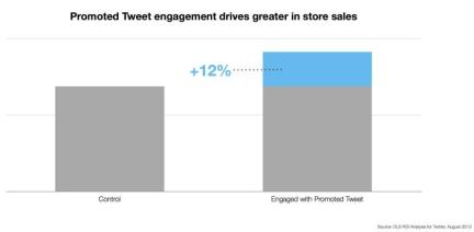in-store sales from tweets