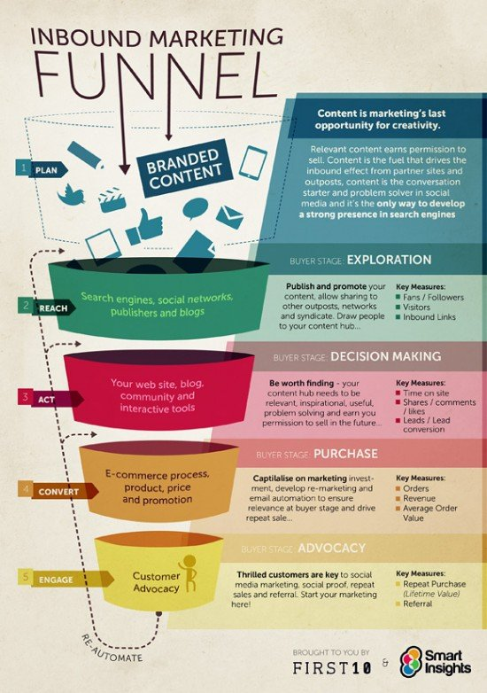 content marketing across the funnel
