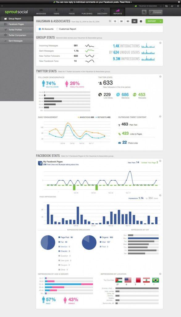 improve ROI of content marketing