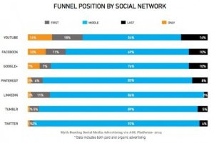 the impact of social video on conversion