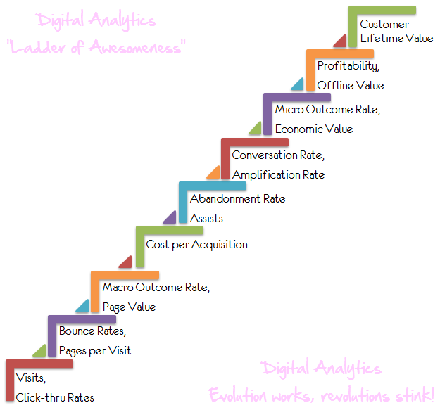 10 7 Skills Needed For Digital Marketing Success