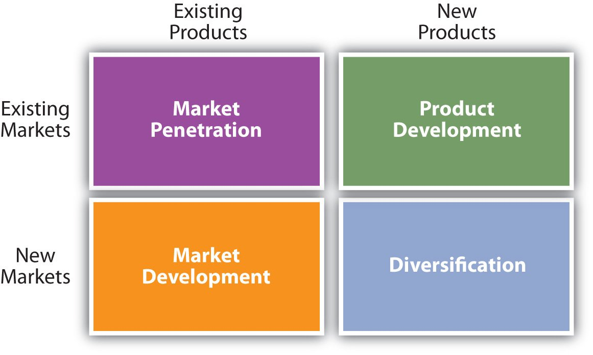 growth options