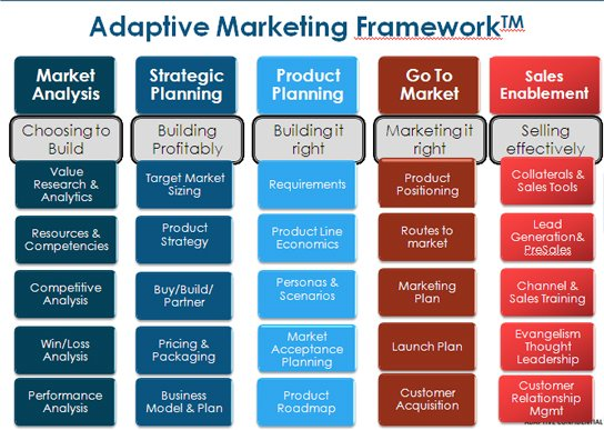 adaptive marketing framework