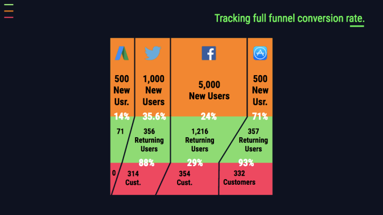 monitoring the marketing funnel