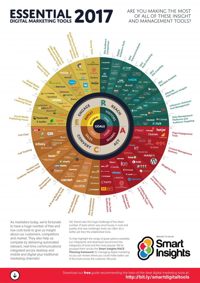 Digital Marketing Tools Tools To Make Digital Marketing