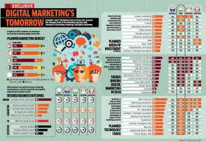 There is no Future for Digital Marketing