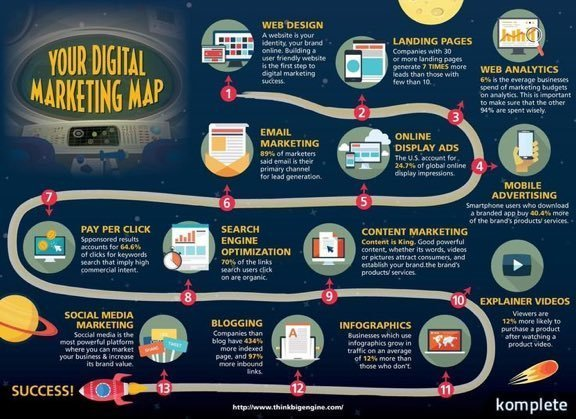 digital marketing success