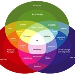 New Product Development: Foundations in Business and Design