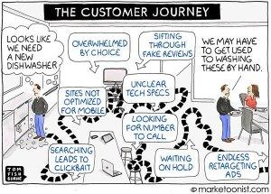 dysfunctional customer journey
