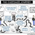 Avoid Creating the Dysfunctional Customer Journey