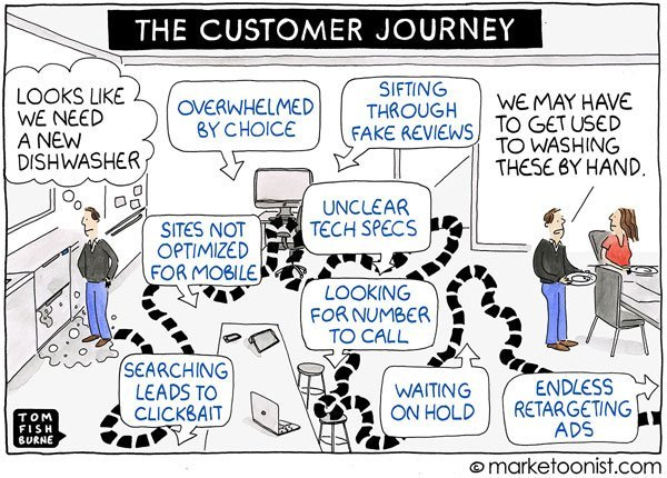 dysfunctional customer journey