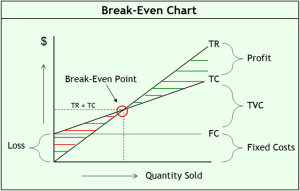 break-even strategy