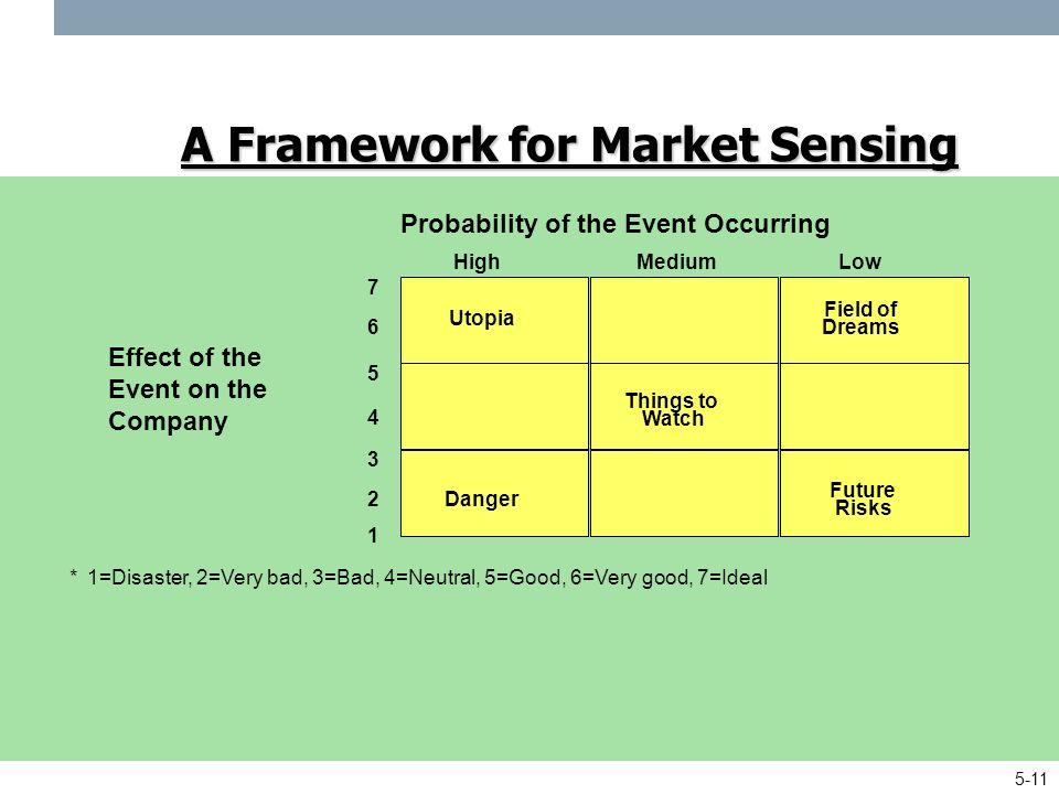 Market sensing