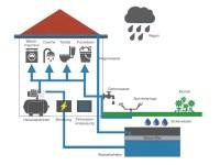 Hauswasserwerk Kaufberatung - Hauswasserwerk kaufen