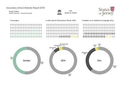School Data Reports