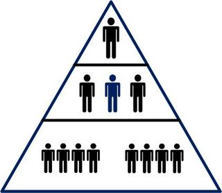 hierarchy vs egalitarian Egalitarian doctrines maintain that all humans are equal in  louise marlow's hierarchy and egalitarianism in islamic thought compares the egalitarianism of.