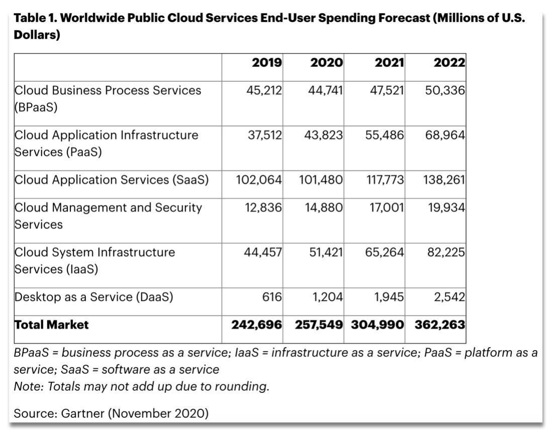 Cloud_Spend_2021