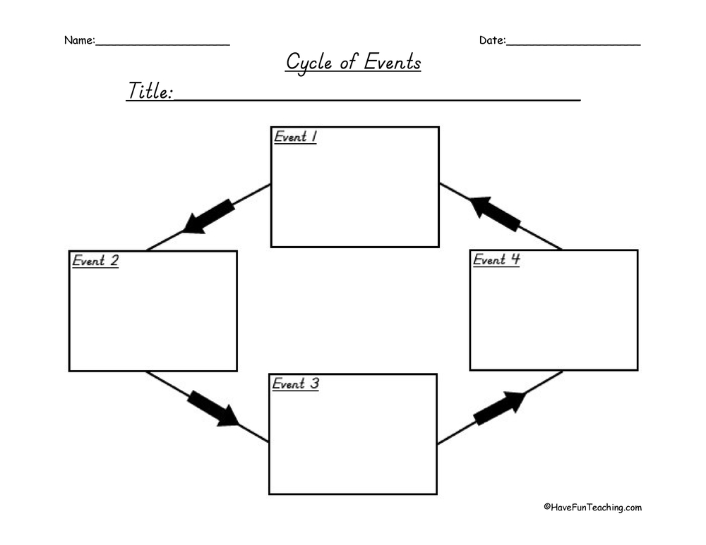 Life Cycle Sequence Graphic Organizer Worksheet