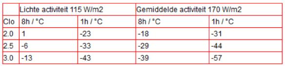 Bescherming tegen koude en lage temperaturen