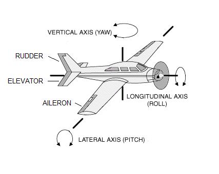 HavKar : Fly By Wire Flight Control System
