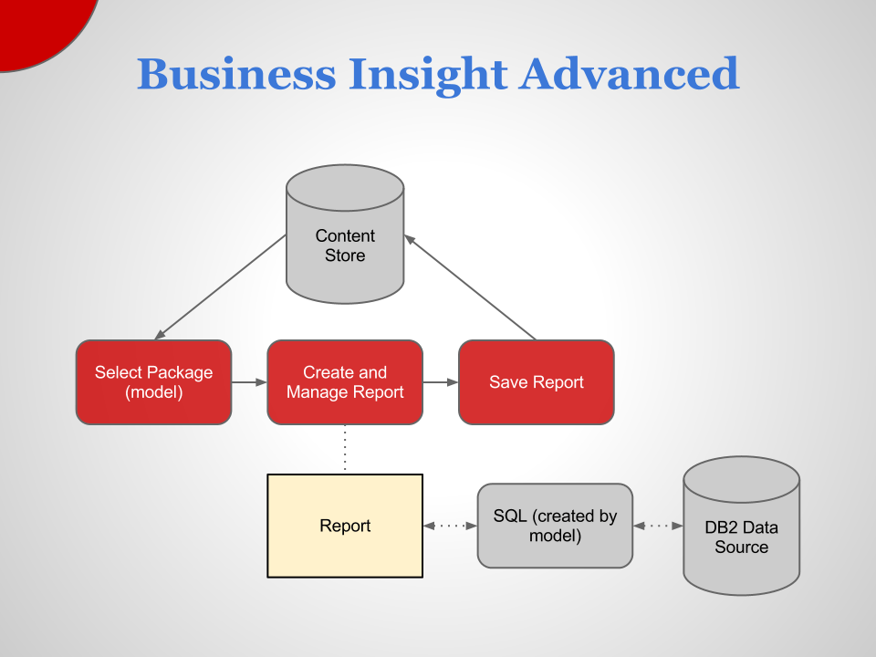 cognos architecture diagram simple easy plant cell animal business intelligence in ibm 10 matous havlena insight advanced basic