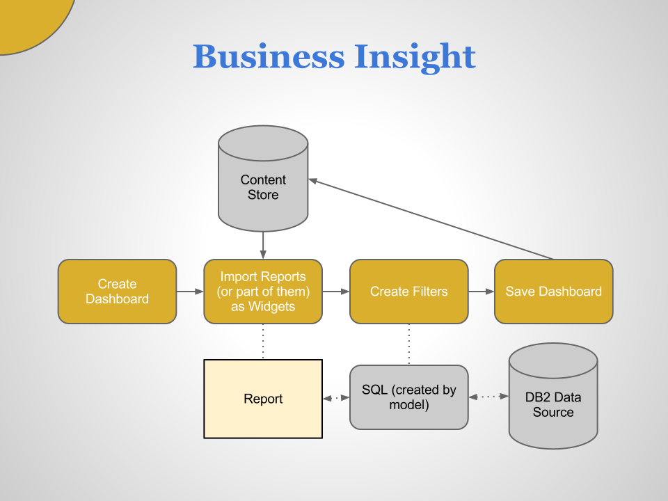 cognos architecture diagram wiring single pole dimmer switch business intelligence in ibm 10 matous havlena insight