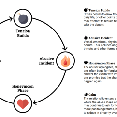 Emotional Cycle Of Abuse Diagram 4 Way Switch Wiring Leviton The Help For Adult Victims Child Havoca
