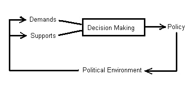 David Easton's Political Systems Model and bibliography