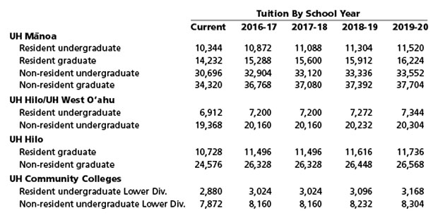 system-tuition-chart-2016=2020