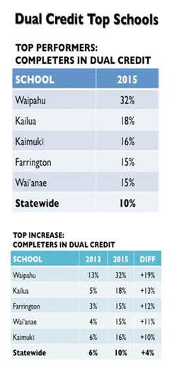 chart showing increase in students of 5 Hawaii High schools taking dual credit courses