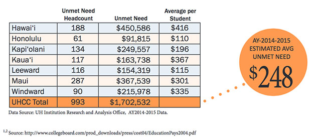 Graphic of unmet financial need across the seven U H community colleges