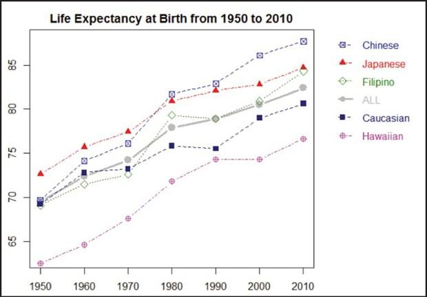 Graph with Hawaii life expectancies