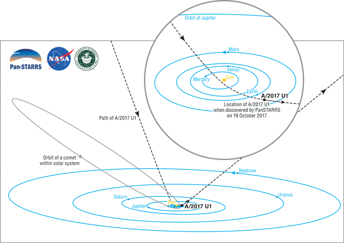 Small Asteroid Or Comet Visits From Beyond The Solar System