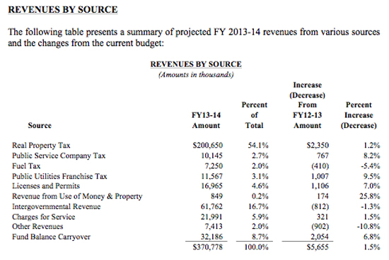 CountyRevenues2013